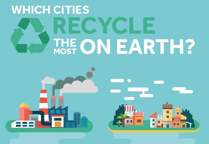 recycle world cities